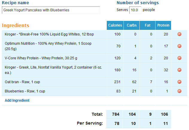 Nutrient profile screen shot from My Fitness Pal